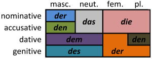 German_definite_article_declension So you want to learn German