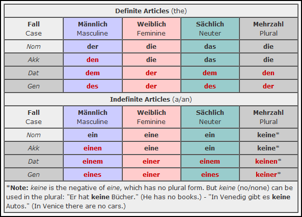 German Cases - Or as I call it, the case for going crazy at 40, because I decided it was a good idea to learn German. So you want to learn German!